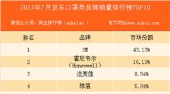 2017年7月京东口罩类品牌销量排行榜(TOP10)