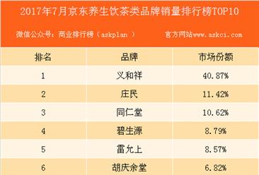 2017年7月京东养生饮茶类品牌销量排行榜(TOP10)