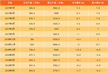 2017年7月中国原盐产量数据统计分析:同比增长7.2%