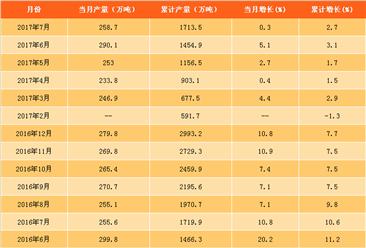 2017年7月全國乳制品產量數據分析(附圖表)