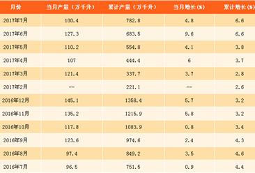 2017年1-7月全國白酒產量數據分析:同比增長6.6%(附圖表)