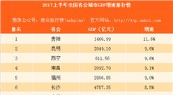 2017上半年全国省会城市GDP增速排行榜:贵阳第一 沈阳垫底
