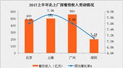 2017上半年餐饮业经济运行报告:餐饮总收入18546亿   广州餐饮总量领跑