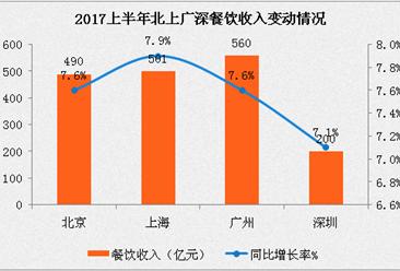 2017上半年餐飲業經濟運行報告:餐飲總收入18546億   廣州餐飲總量領跑