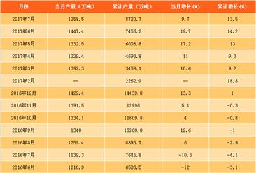 2017年7月中国磷矿石产量数据分析:同比增长9.7%(附图表)