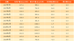 2017年1-7月中国天然气产量858.1亿立方米:同比增长8.8%