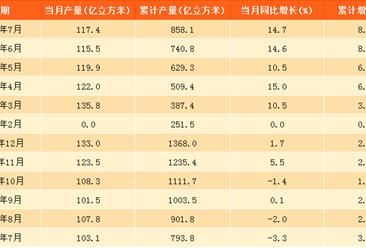 2017年1-7月中國天然氣產量858.1億立方米:同比增長8.8%
