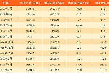 2017年7月中國柴油產量1476.5萬噸:同比下跌0.3%
