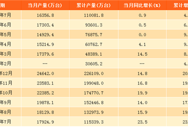 2017年1-7月中國手機產量11.01億臺:同比增長4%