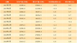 2017年1-7月中国水泥产量13.3亿吨:同比增长0.2%