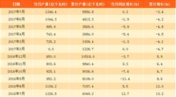2017年7月中国水力发电量1246.4亿千瓦时:同比微增0.2%