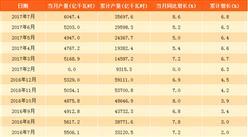 2017年7月中国发电量6047.4亿千瓦时:同比增长8.6%