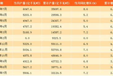 2017年7月中國發電量6047.4億千瓦時:同比增長8.6%