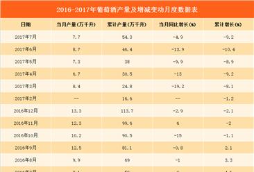 2017年1-7月全国葡萄酒产量数据分析:同比下降9.2%(附图表)
