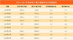 2017年1-7月全国软饮料产量1.16亿吨   广东省生产总量最大(附图表)