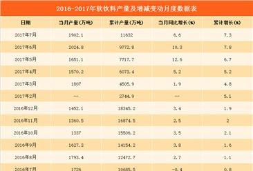 2017上半年全国各省软饮料产量排行榜(附榜单)