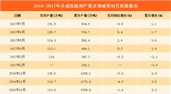 2017年1-7月全国洗涤剂产量数据分析:洗涤剂产量804.6万吨(附图表)