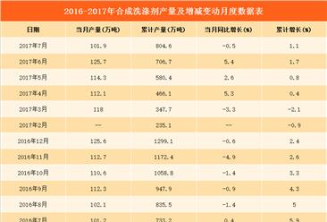 2017年1-7月全國洗滌劑產量數據分析:洗滌劑產量804.6萬噸(附圖表)