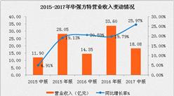 华强方特2017上半年营业收入18.08亿元   同比增长25.97% (附图表)