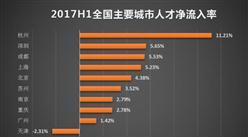 猎聘网2017年人才争夺战大数据报告:杭州深圳成都人才净流入率位列三甲