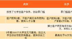 武汉长沙百万人才争夺大战 大数据分析谁能更胜一筹(附人才政策)