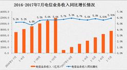 2017年1-7月通信业经济运行情况分析:电信业务总量增长近六成