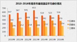 2017上半年南京市星级酒店经营数据分析(附图表)