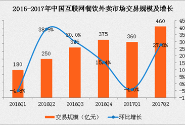 饿了么最快本周收购百度外卖?大数据告诉你中国外卖市场现状