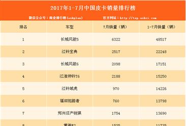 2017年1-7月皮卡销量排名:长城风骏5第一(附榜单)