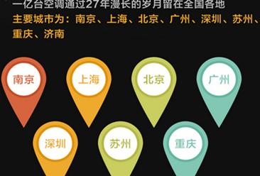 """苏宁27年空调大数据分析:北上广南成""""新四大火炉"""