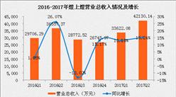 卤制品市场也疯狂?煌上煌上半年净利润增长67.99%