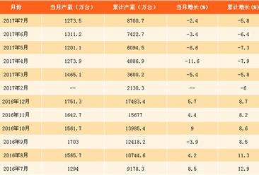 2017年1-7月中国彩电产量分析:同比下滑5.8%(附图表)