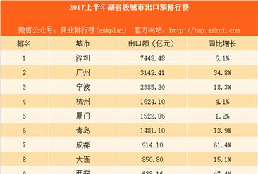 2017上半年副省級城市出口額排行榜:成都西安武漢增速大爆發