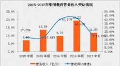 华图教育2017上半年营业收入11.57亿元 同比增长19.33% (附图表)