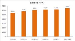 2017年全球豆粕進出口貿易分析(附圖表)