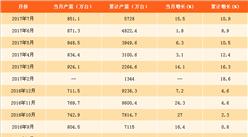 2017年1-7月中国电冰箱产量分析:同比增长10.9%(附图表)