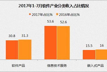 2017年1-7月中国软件业梦之城娱乐下载地址运行情况:完成软件业务收入同比增长13.5%