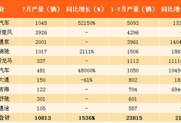 7月純電動物流車市場強勢復蘇 產量漲幅高達1536%