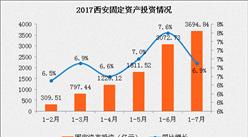 2017年1-7月西安市经济运行情况:消费品零售额同比增长9.6%