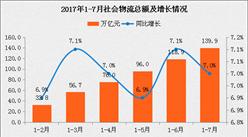 2017年1-7月物流行业经济运行情况分析(图表)
