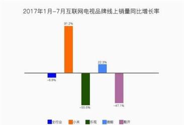 2017年1-7月互联网电视品牌销量数据分析:小米迎难而上 销量同比增长91.2%
