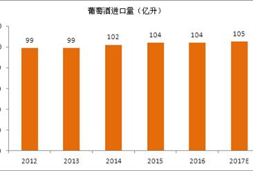 2017年全球葡萄酒进出口贸易分析(附图表)