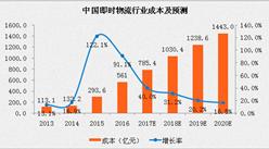 2017中国即时物流行业分析及预测:订单量将超90亿