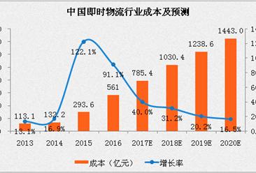 2017中國即時物流行業分析及預測:訂單量將超90億