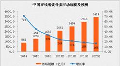 2017中国在线餐饮外卖行业分析及预测:用户规模将超3亿人