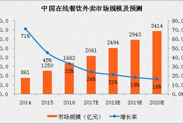 2017中國在線餐飲外賣行業分析及預測:用戶規模將超3億人