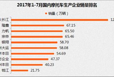 2017年前7月摩托車企業銷量排名:錢江躋身前十(附排名)