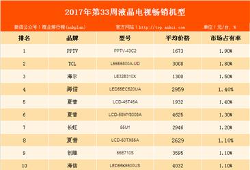 2017年第33周全国彩电畅销机型排行榜:PPTV品牌的智能电视畅销最好