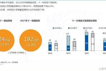 2017年彩电市场十一预测分析报告:瞄准十一冲销量不现实