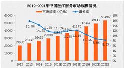 2017年中國醫療市場規模及發展情況分析